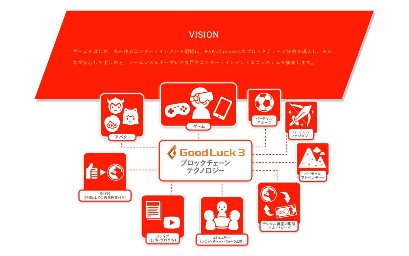RAKUNでは、ブロックチェーンを活用してシームレス&ボーダレスなエンターテインメントエコシステムの創出を目指す