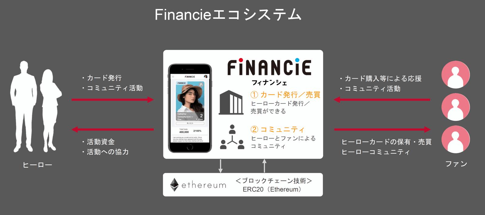 ブロックチェーンによって保有権を管理する「ヒーローカード」を介して、「ヒーロー」とそれを支援する「ファン」のコミュニティ、エコシステムが形成される(※FiNANCiEの資料より)