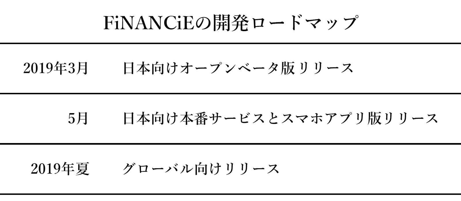 FiNANCiEの開発ロードマップ