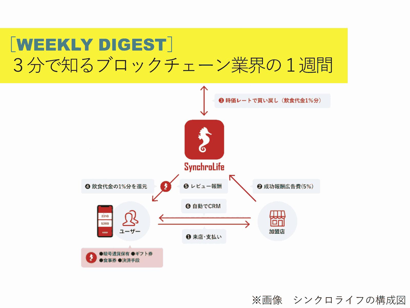 3分で知るブロックチェーン業界の1週間[7/1-7/7]丸紅とWePower提携/仮想通貨で食事代を還元/bitFlyerが口座開設再開/ほか