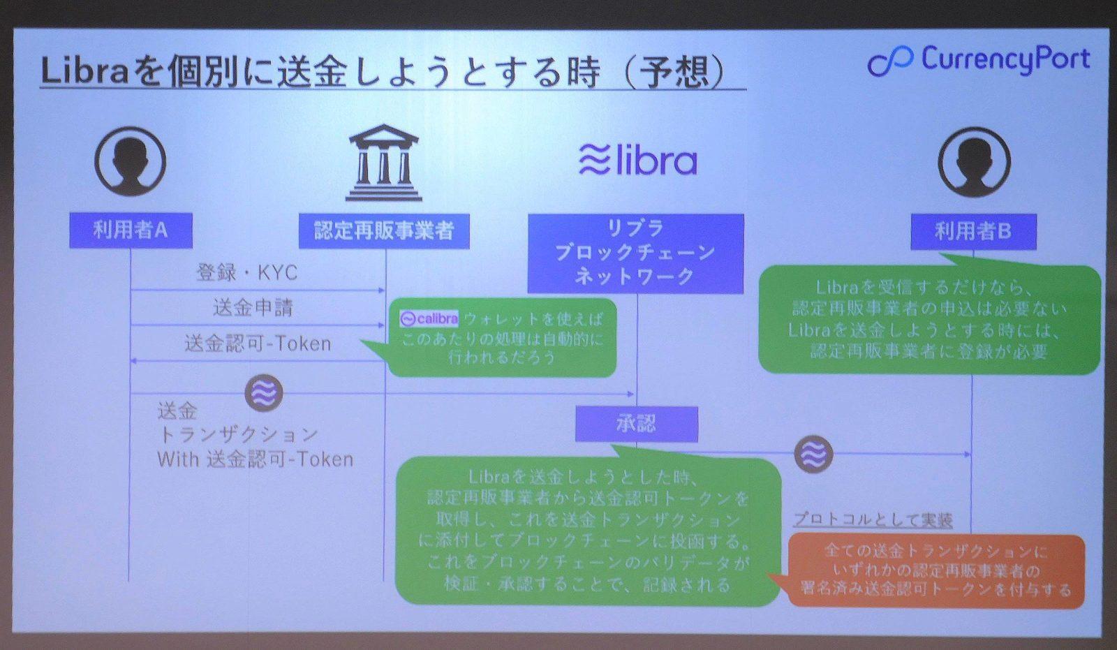 杉井氏が予想するLibraの送受金の仕組みとKYCへの対応。認定再販事業者による「送金認可トークン」の仕組みがプロトコルとして実装されるのではないかとする。ただし「これは送金までなら問題ない。しかし、送金先を認識していないので、FATFガイドライン的には不十分」(杉井氏)とも