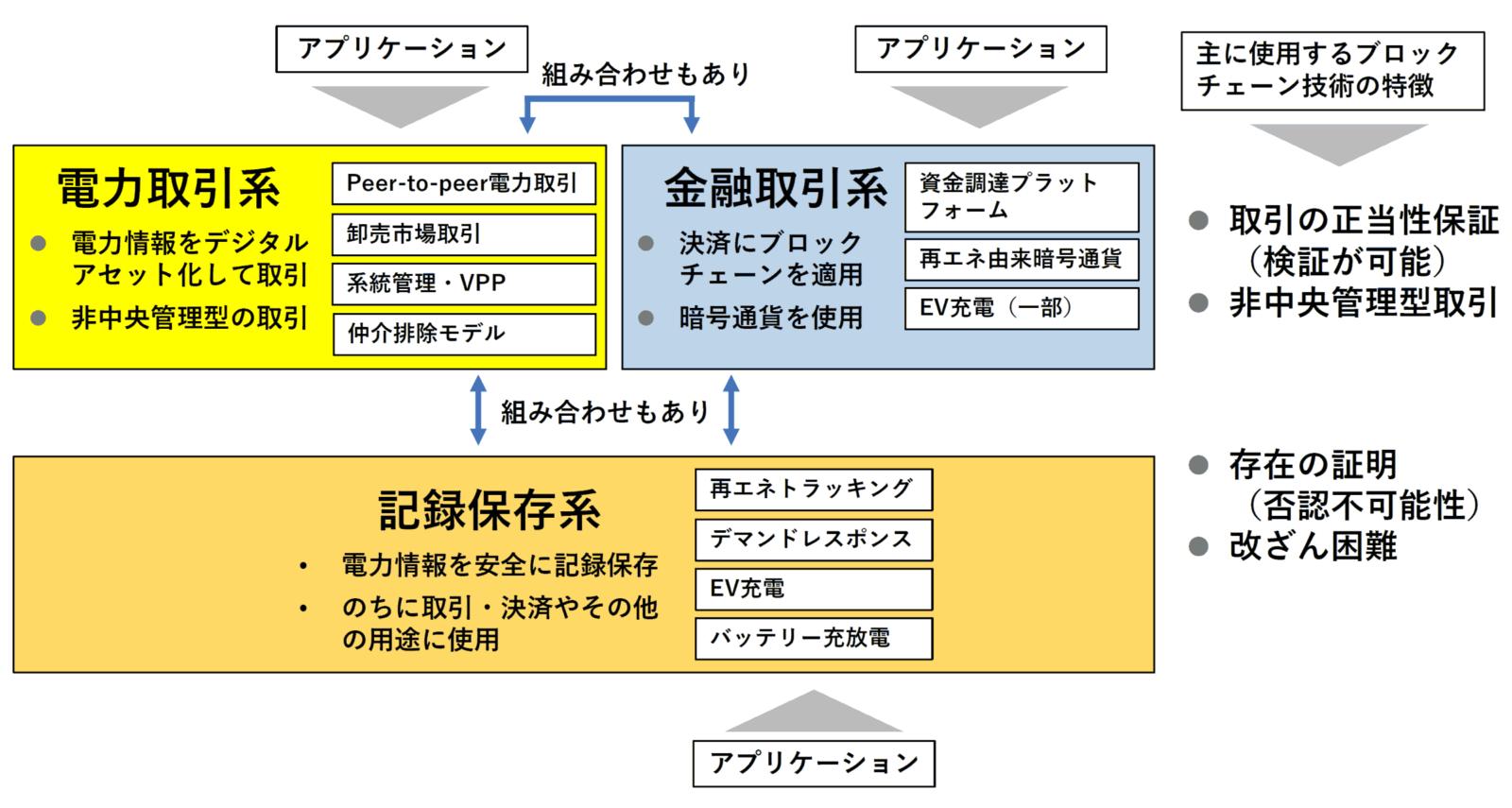 図1 エネルギー分野のブロックチェーン技術の適用の分類(出所:著者作成・著者が参加するIEEE P2418.5エネルギー分野のブロックチェーン標準化に関するワーキンググループへの提出資料から)