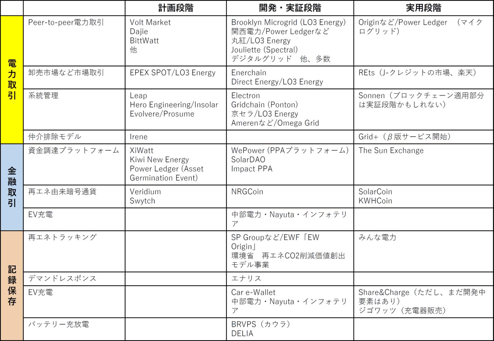 図2 段階別に分けたエネルギー分野のブロックチェーンの応用事例(出所:著者作成・著者が参加するIEEE P2418.5エネルギー分野のブロックチェーン標準化に関するワーキンググループへの提出資料から)