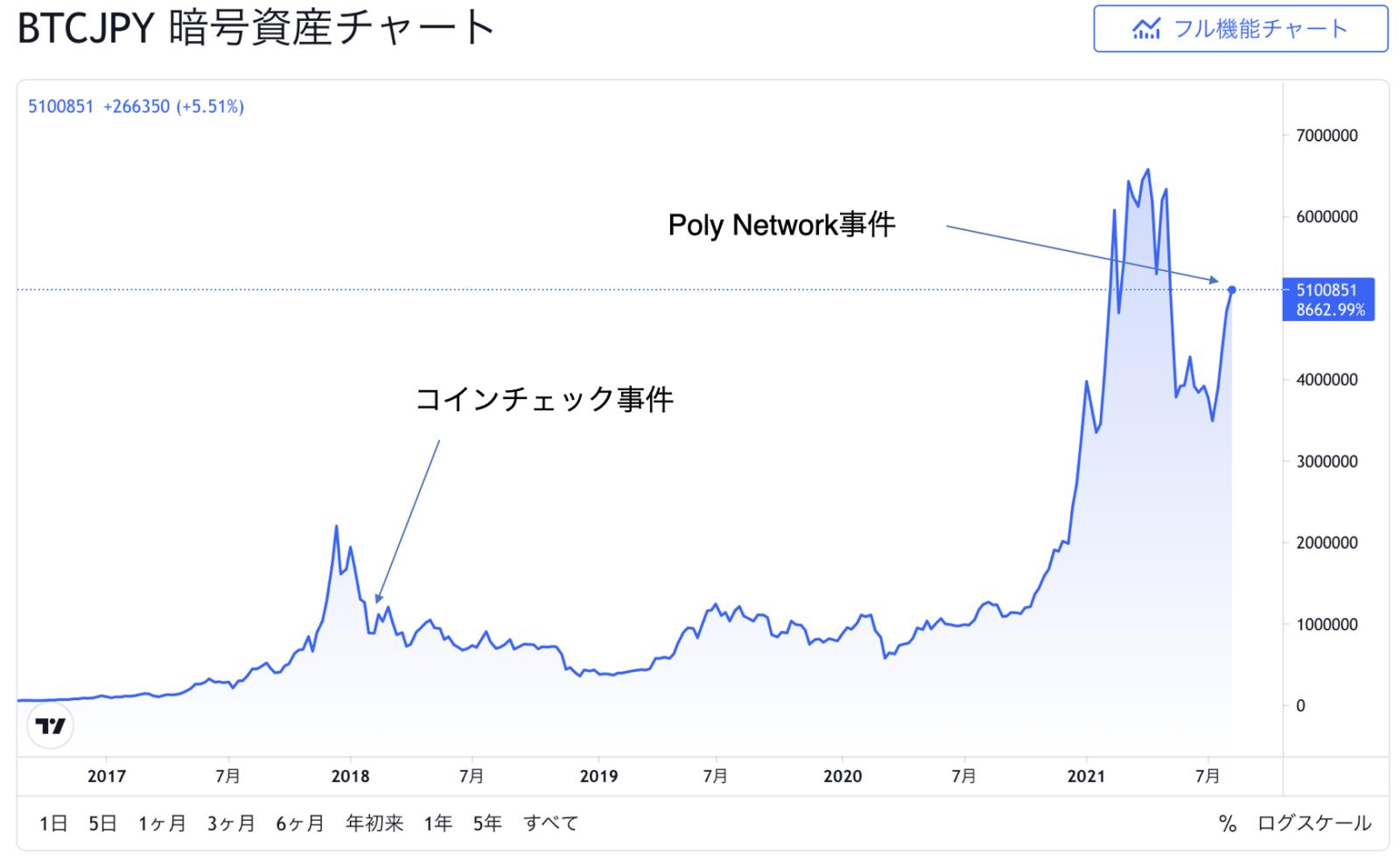 660億円流失させたPoly Network事件が仮想通貨市場を暴落させなかった4つの理由。