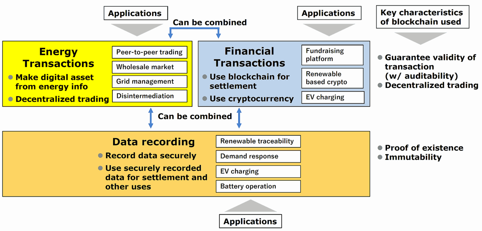 Figure 1: Categorization of blockchain application in the energy sector (source: created by author, contribution to IEEE P2418.5 Working Group on energy blockchain standardization)