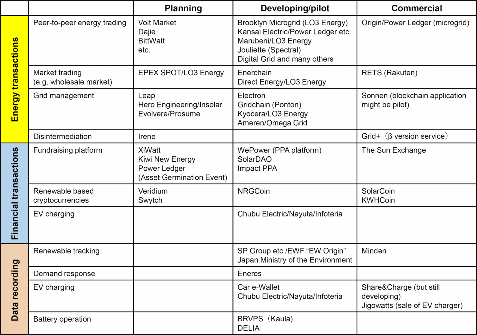 Figure 2: Energy blockchain cases categorized in different staged (source: created by author, contribution to IEEE P2418.5 Working Group on energy blockchain standardization)